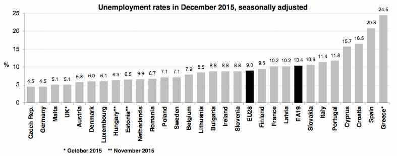 Kilde: Eurostat