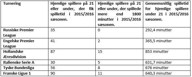 Antallet af unge spillere i Rusland sammenlignet med andre europæiske ligaer. Data fra Whoscored.com